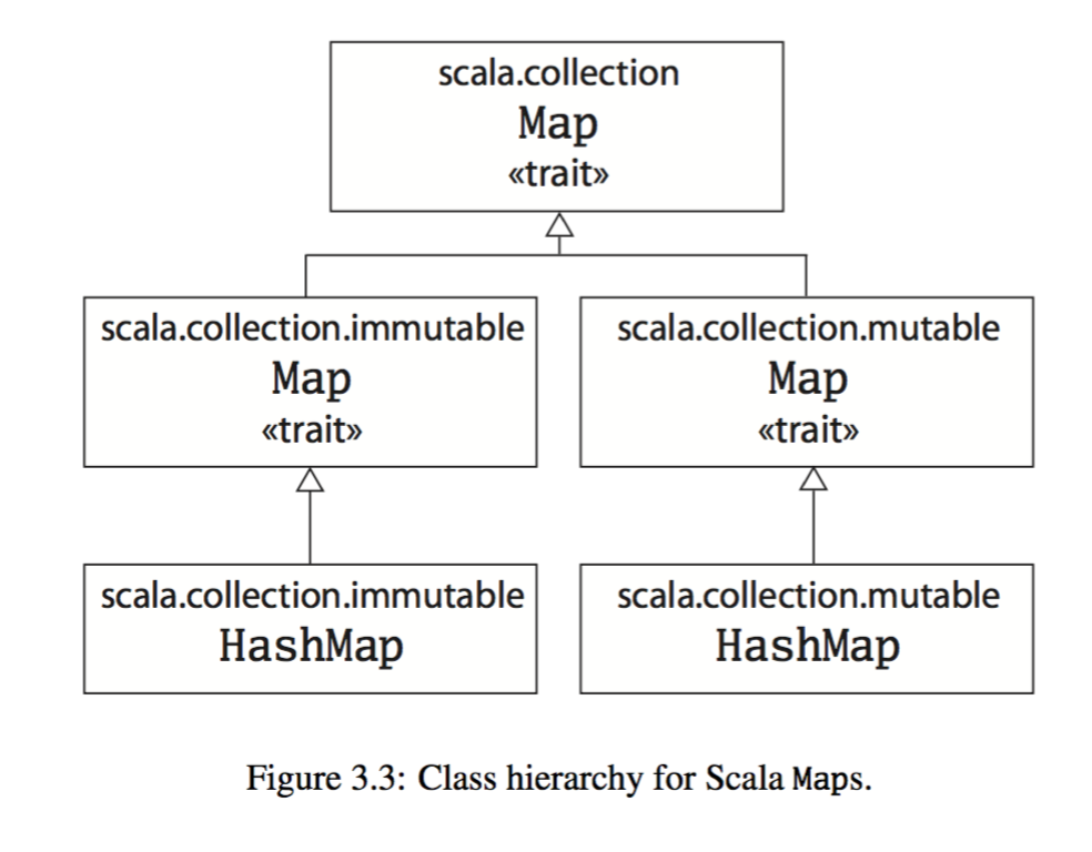Class hierarchy for Scala Haps