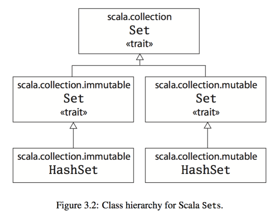 Class hierarchy for Scala Sets